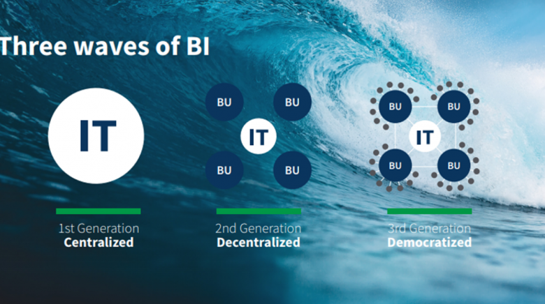 Qlik's 3rd Generation BI Approach