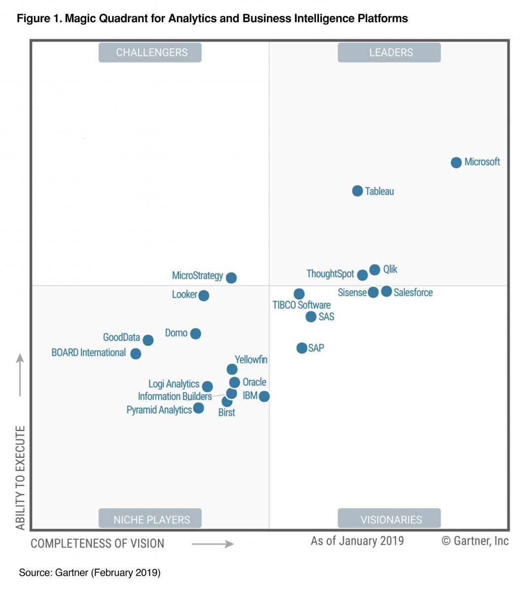 2019 Gartner Analytics & Business Intelligence Magic Quadrant Report